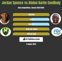 Jordan Spence vs Abdou Karim Coulibaly h2h player stats
