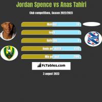 Jordan Spence vs Anas Tahiri h2h player stats