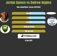 Jordan Spence vs Andrew Hughes h2h player stats