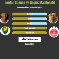 Jordan Spence vs Angus MacDonald h2h player stats
