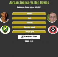 Jordan Spence vs Ben Davies h2h player stats