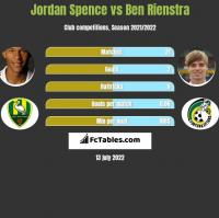 Jordan Spence vs Ben Rienstra h2h player stats