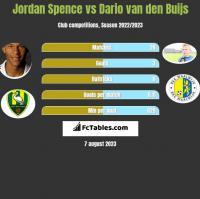 Jordan Spence vs Dario van den Buijs h2h player stats