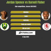 Jordan Spence vs Darnell Fisher h2h player stats