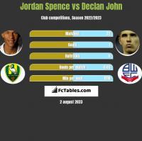 Jordan Spence vs Declan John h2h player stats