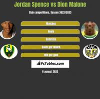 Jordan Spence vs Dion Malone h2h player stats