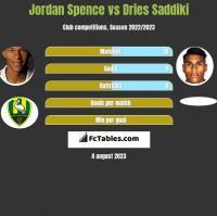 Jordan Spence vs Dries Saddiki h2h player stats