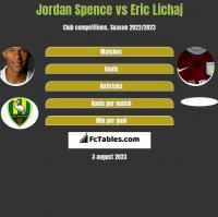 Jordan Spence vs Eric Lichaj h2h player stats
