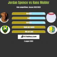 Jordan Spence vs Hans Mulder h2h player stats