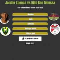 Jordan Spence vs Hilal Ben Moussa h2h player stats