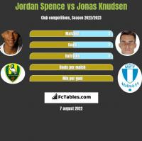 Jordan Spence vs Jonas Knudsen h2h player stats