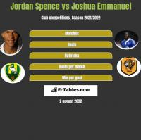 Jordan Spence vs Joshua Emmanuel h2h player stats