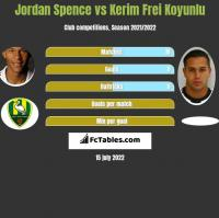 Jordan Spence vs Kerim Frei Koyunlu h2h player stats