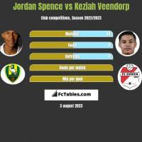 Jordan Spence vs Keziah Veendorp h2h player stats
