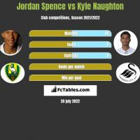 Jordan Spence vs Kyle Naughton h2h player stats