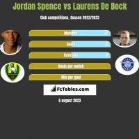Jordan Spence vs Laurens De Bock h2h player stats