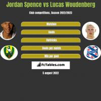 Jordan Spence vs Lucas Woudenberg h2h player stats