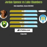 Jordan Spence vs Luke Chambers h2h player stats