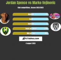 Jordan Spence vs Marko Vejinovic h2h player stats