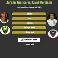 Jordan Spence vs Ravel Morrison h2h player stats