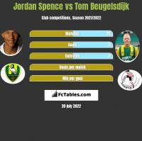 Jordan Spence vs Tom Beugelsdijk h2h player stats
