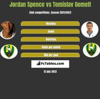 Jordan Spence vs Tomislav Gomelt h2h player stats