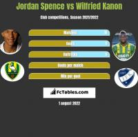 Jordan Spence vs Wilfried Kanon h2h player stats