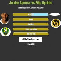 Jordan Spence vs Filip Ugrinic h2h player stats