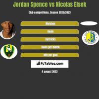 Jordan Spence vs Nicolas Elsek h2h player stats