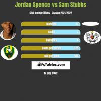 Jordan Spence vs Sam Stubbs h2h player stats