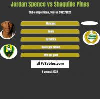 Jordan Spence vs Shaquille Pinas h2h player stats