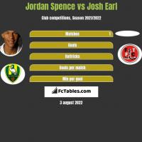 Jordan Spence vs Josh Earl h2h player stats