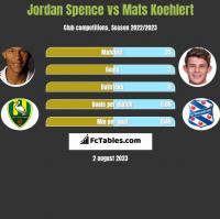 Jordan Spence vs Mats Koehlert h2h player stats