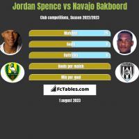 Jordan Spence vs Navajo Bakboord h2h player stats
