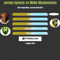Jordan Spence vs Melle Meulensteen h2h player stats