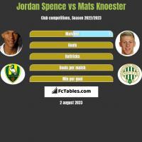 Jordan Spence vs Mats Knoester h2h player stats