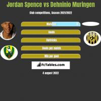 Jordan Spence vs Dehninio Muringen h2h player stats