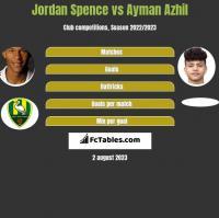 Jordan Spence vs Ayman Azhil h2h player stats