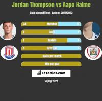Jordan Thompson vs Aapo Halme h2h player stats