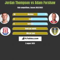 Jordan Thompson vs Adam Forshaw h2h player stats