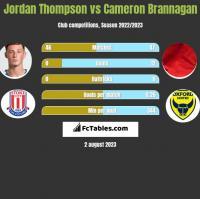 Jordan Thompson vs Cameron Brannagan h2h player stats
