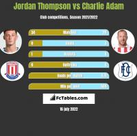 Jordan Thompson vs Charlie Adam h2h player stats