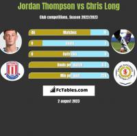 Jordan Thompson vs Chris Long h2h player stats