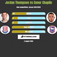 Jordan Thompson vs Conor Chaplin h2h player stats