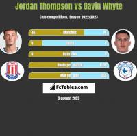 Jordan Thompson vs Gavin Whyte h2h player stats