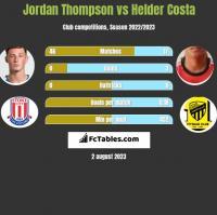 Jordan Thompson vs Helder Costa h2h player stats