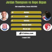 Jordan Thompson vs Hope Akpan h2h player stats