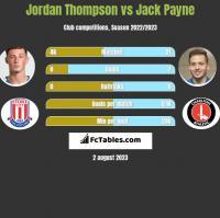 Jordan Thompson vs Jack Payne h2h player stats