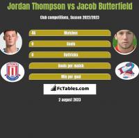 Jordan Thompson vs Jacob Butterfield h2h player stats