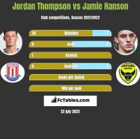 Jordan Thompson vs Jamie Hanson h2h player stats